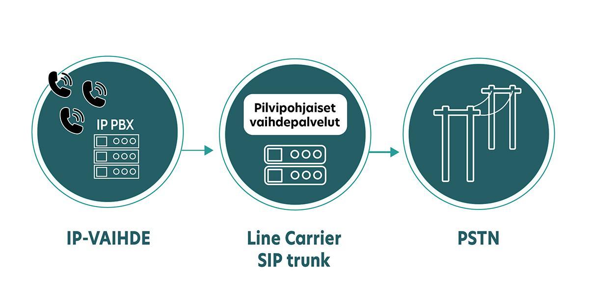 Line Carrier IP-vaihdeliittymä takaa turvallisen dataliikenteen SIP-yhteyden kautta.